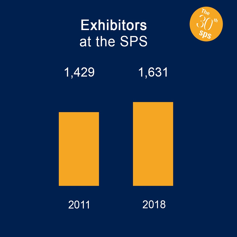 The SPS expressed in figures