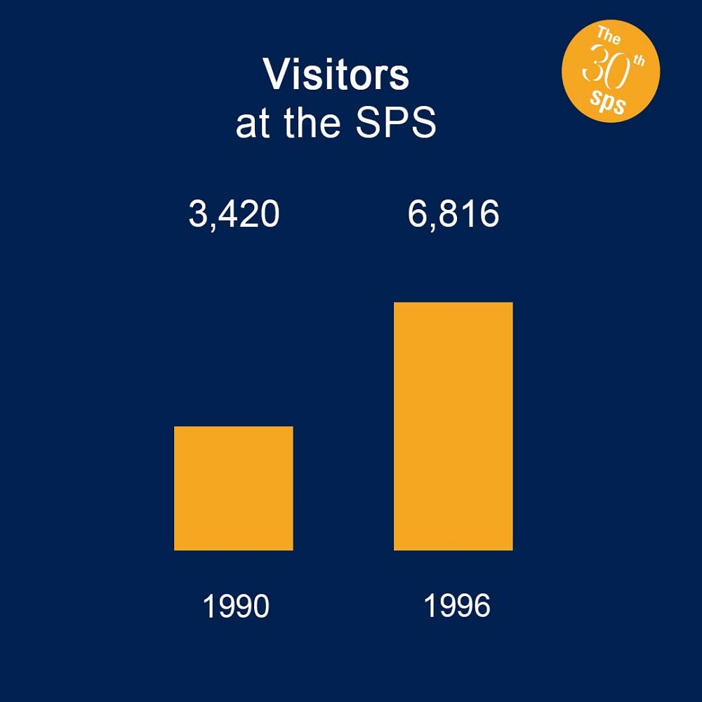 Development of visitor numbers